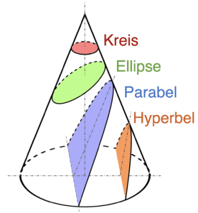 1-Conic_Sections